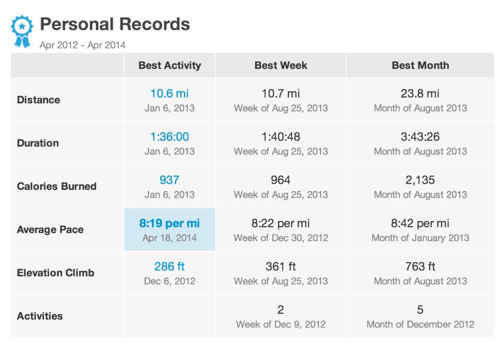 Run Keeper Records